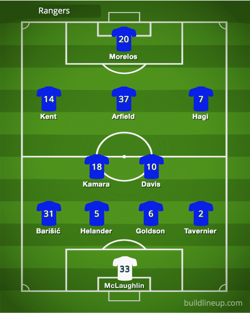 Predicted Rangers line-up vs Motherwell