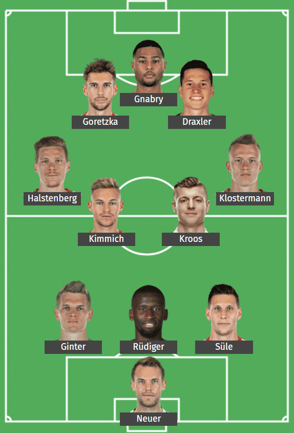 Germany's predicted XI to face Switzerland.