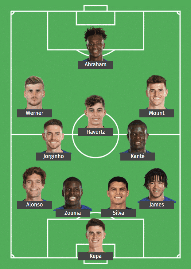 Chelsea FC's predicted XI to face Southampton FC.