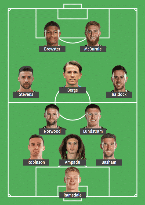 Sheffield United FC's predicted XI to face Fulham FC.