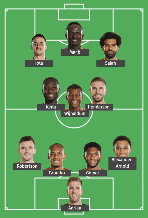Liverpool's predicted XI to face Ajax.