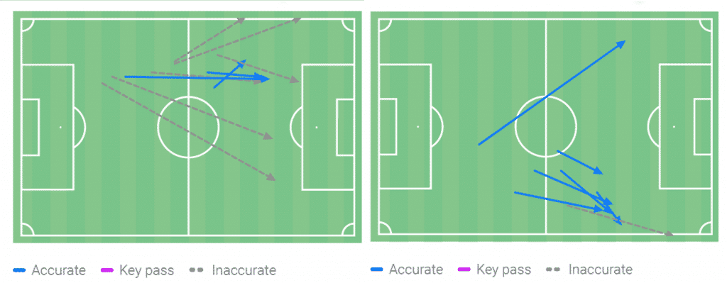 Saliba's passing into the final third (left) in comparison with Holding's against Manchester United (right) shows the clear difference. Holding is typically attempting to feed Hector Bellerin on the right-hand side with progressive passes. Whereas Saliba is trying long balls over the top which more often do not find their target.