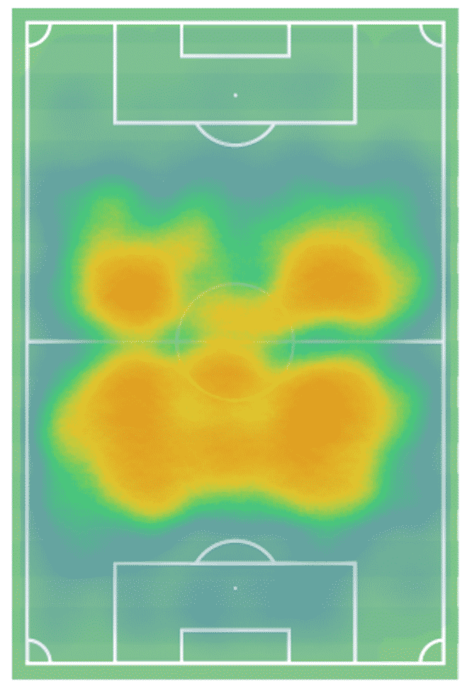The heat map from the 2019/20 campaign shows the coverage of the pitch Camavinga works in. Not favouring a particular side, the Frenchman provides the perfect engine for the team and much more.