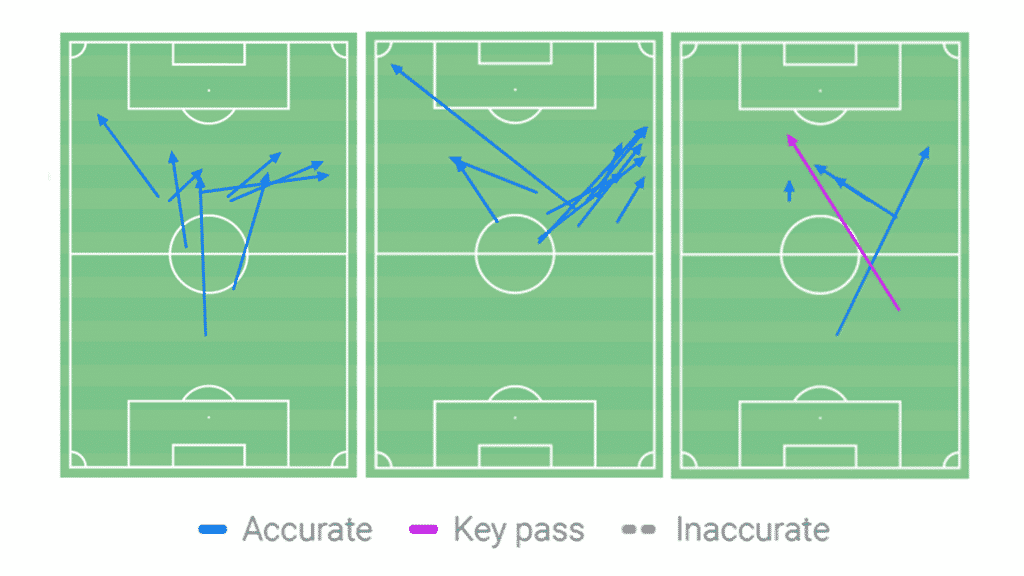 Passes into the final 3rd: Burnley home (left) Everton away (centre) Newcastle away (right). (Source: Wyscout)