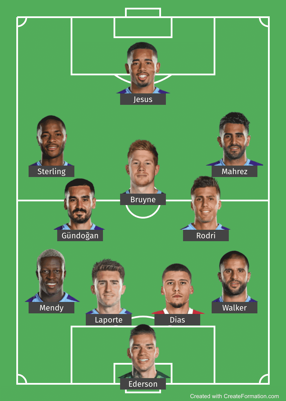 Predicted Manchester City XI vs Fulham