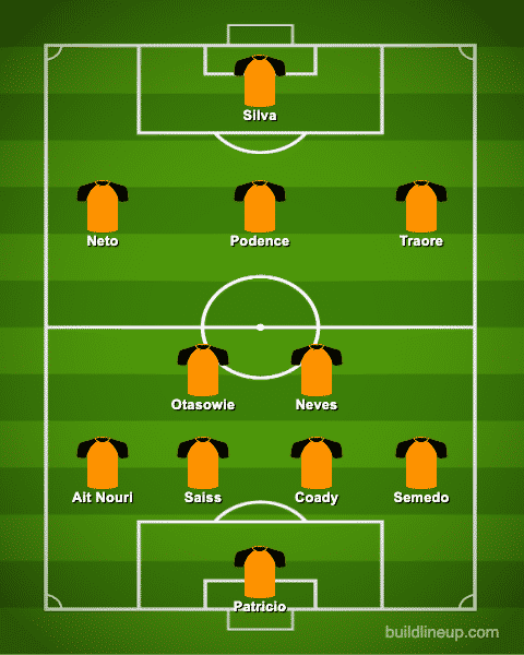 Predicted Wolves XI vs Manchester United