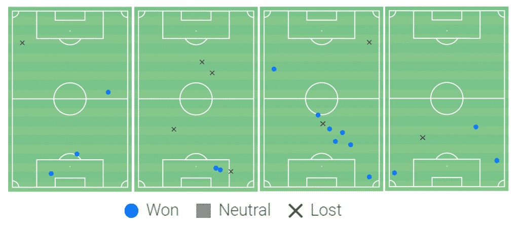 Defensive duels won and lost. From left to right: Mohamed Elneny vs Brighton (a) & Chelsea (h) and Dani Ceballos vs West Brom (a) & Manchester City (h).