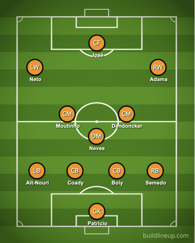 Predicted Wolves line-up vs Chelsea