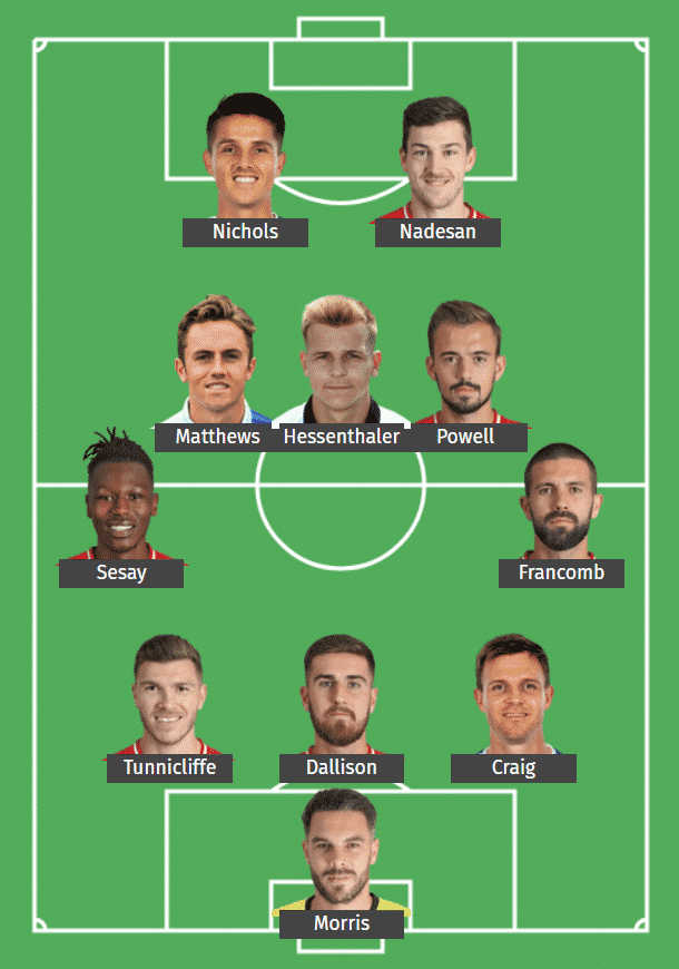 Crawley Town's predicted XI to face Leeds United.