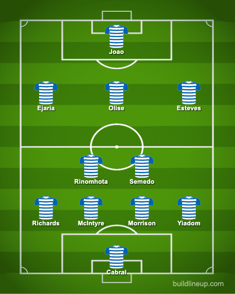 Predicted Reading XI vs Middlesbrough