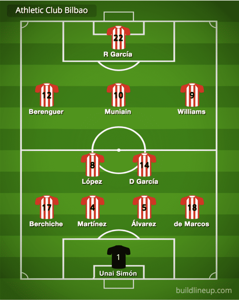 Predicted Athletic Bilbao line-up vs Real Sociedad