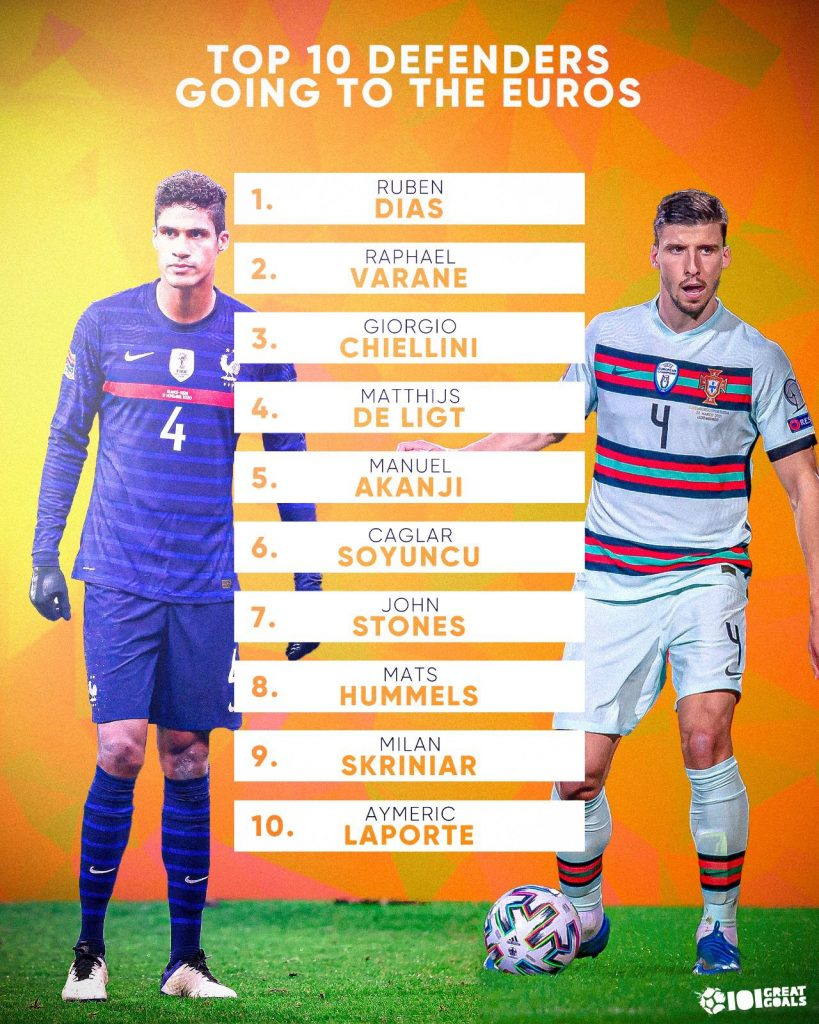10 best centre-backs going to Euro 2020