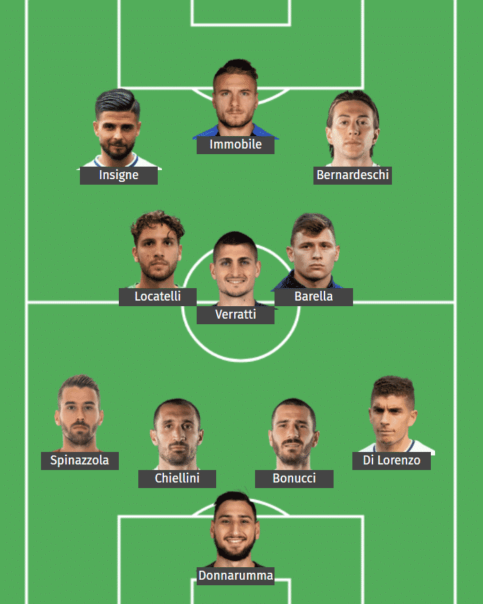 Italy's predicted XI to face Switzerland.