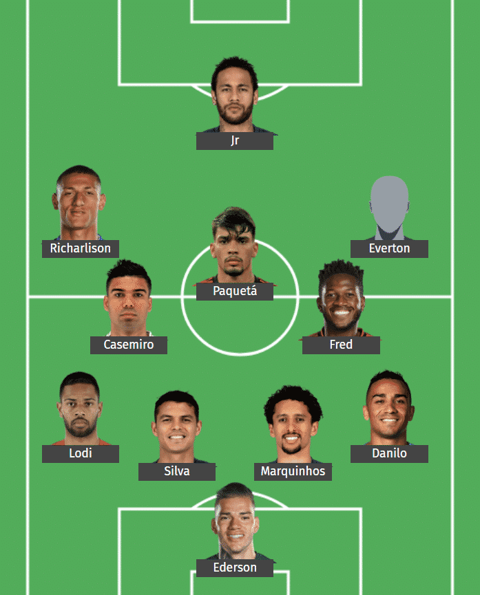 Brazil's predicted XI to face Argentina.