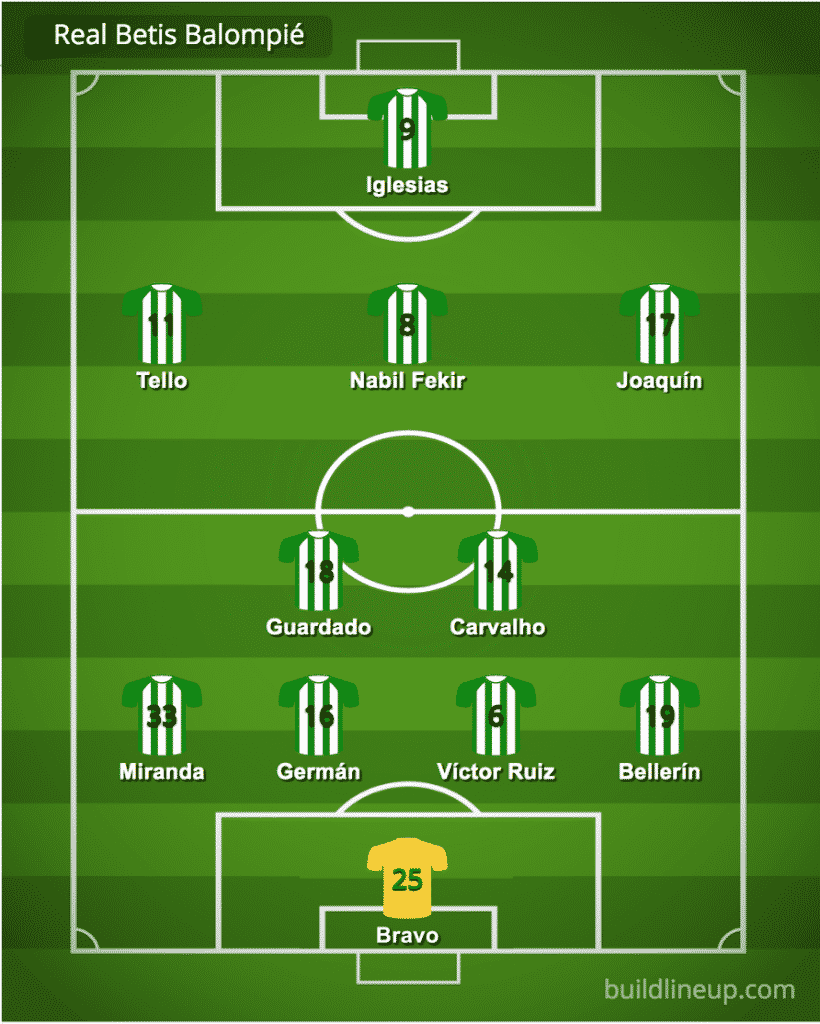 Predicted Real Betis line-up vs Celtic