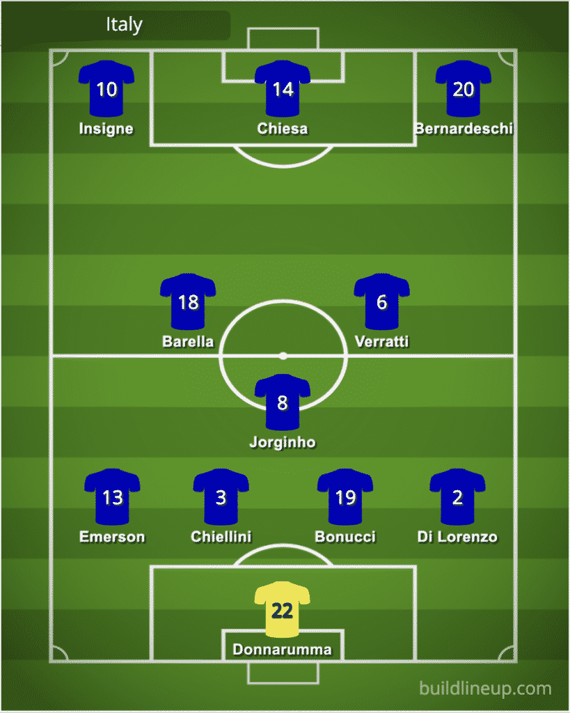 Predicted Italy line-up vs Spain